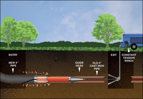 Trenchless-Plumbing